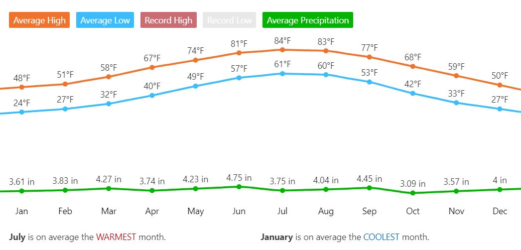 Graph showing annual temperatures and rainfall for Asheville area
