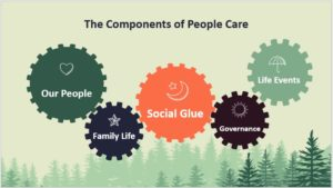 The Components of People Care